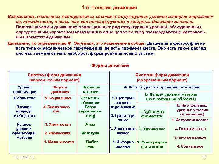 1. 5. Понятие движения Взаимосвязь различных материальных систем и структурных уровней материи отражается, прежде