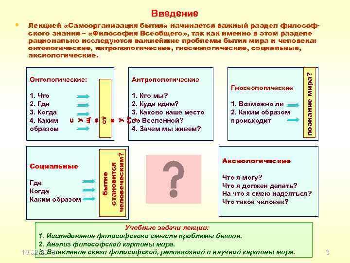 Онтологические: Антропологические Гносеологические 1. Кто мы? 2. Куда идем? 3. Каково наше место во