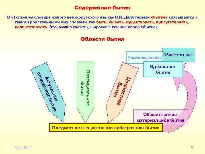Содержание бытия В «Толковом словаре живого великорусского языка» В. И. Даля термин «бытие» связывается