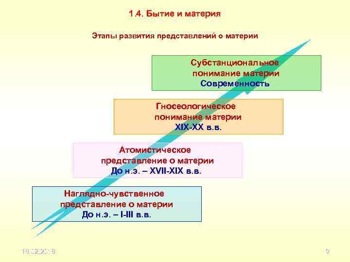 1. 4. Бытие и материя Этапы развития представлений о материи Субстанциональное понимание материи Современность