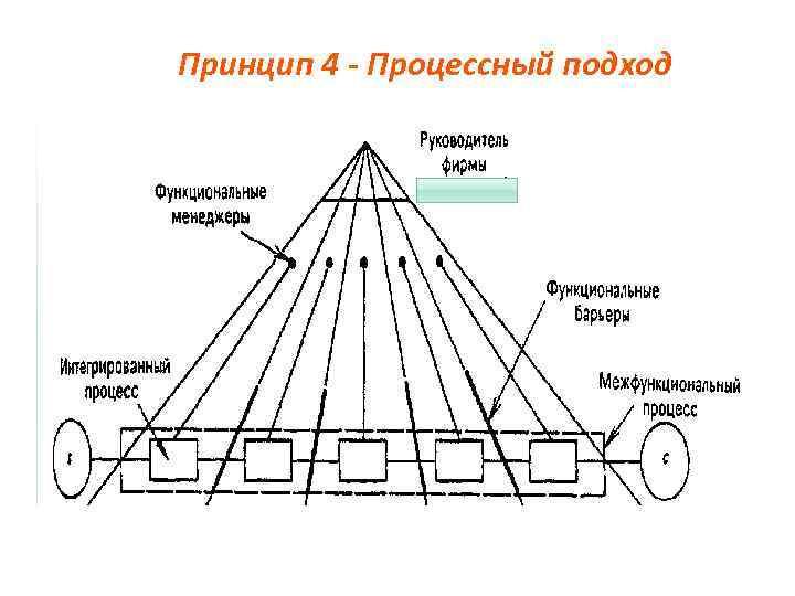 Принцип 4 - Процессный подход
