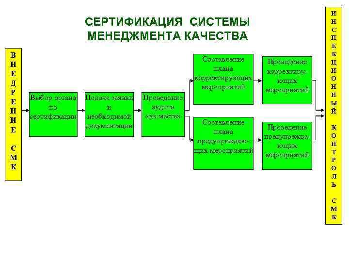 СЕРТИФИКАЦИЯ СИСТЕМЫ МЕНЕДЖМЕНТА КАЧЕСТВА В Н Е Д Р Е Н И Е С