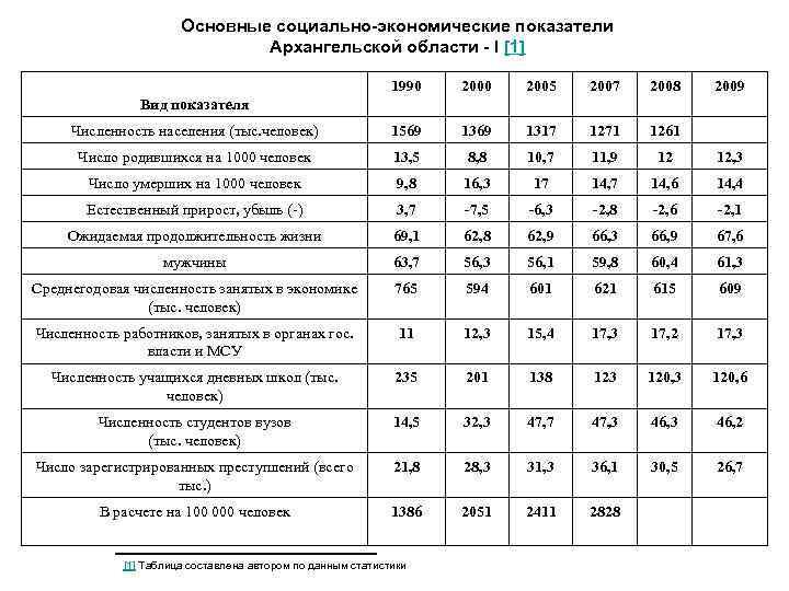 Основные социально-экономические показатели Архангельской области - I [1] 1990 2005 2007 2008 2009 Численность