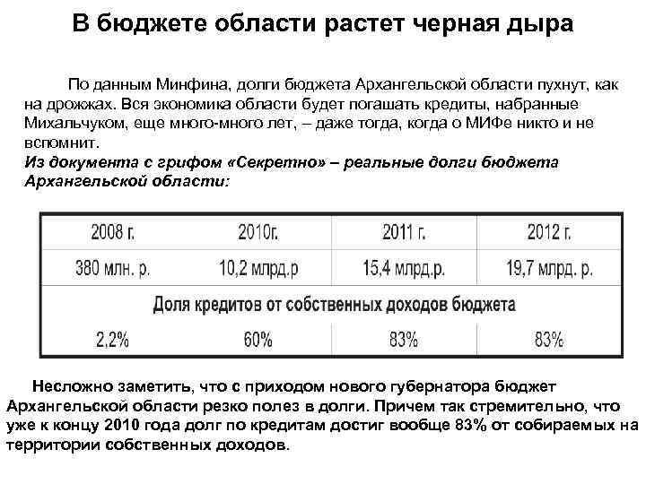 В бюджете области растет черная дыра По данным Минфина, долги бюджета Архангельской области пухнут,