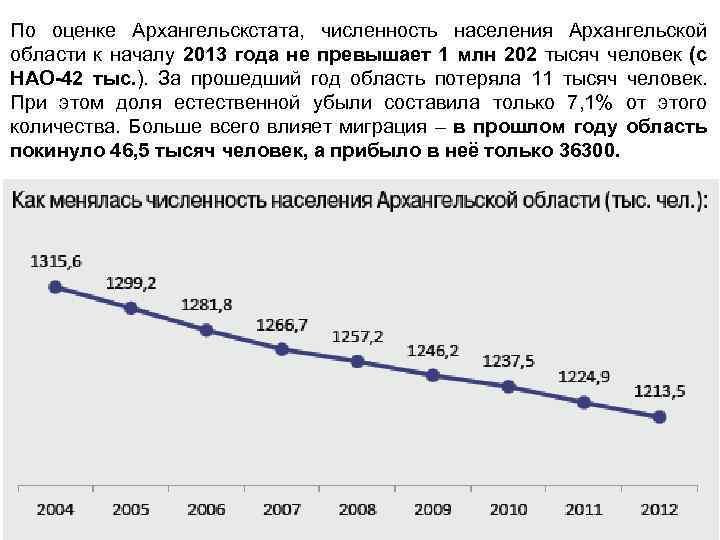По оценке Архангельскстата, численность населения Архангельской области к началу 2013 года не превышает 1
