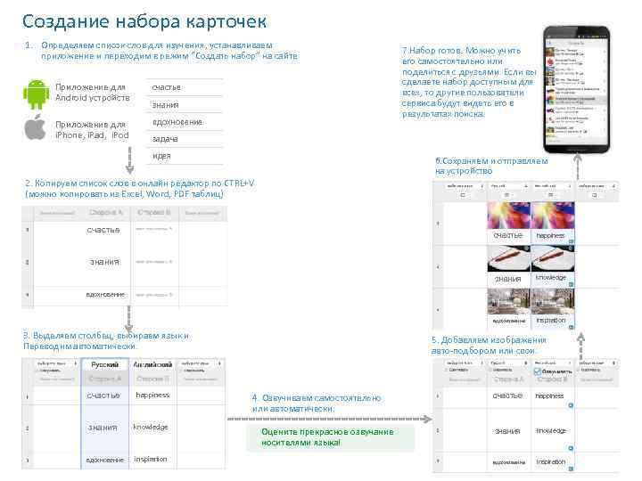 Создание набора карточек 1. Определяем список слов для изучения, устанавливаем приложение и переходим в