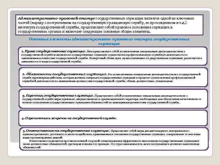 Административно-правовой Статус Военнослужащего Шпаргалка