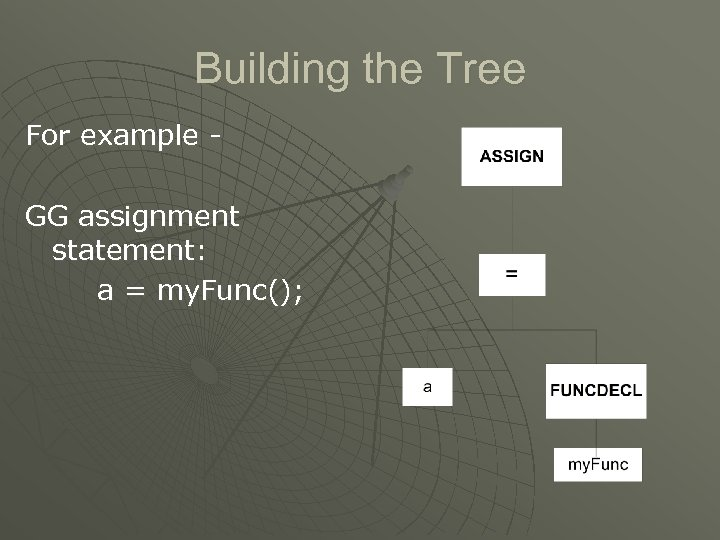 Building the Tree For example GG assignment statement: a = my. Func();
