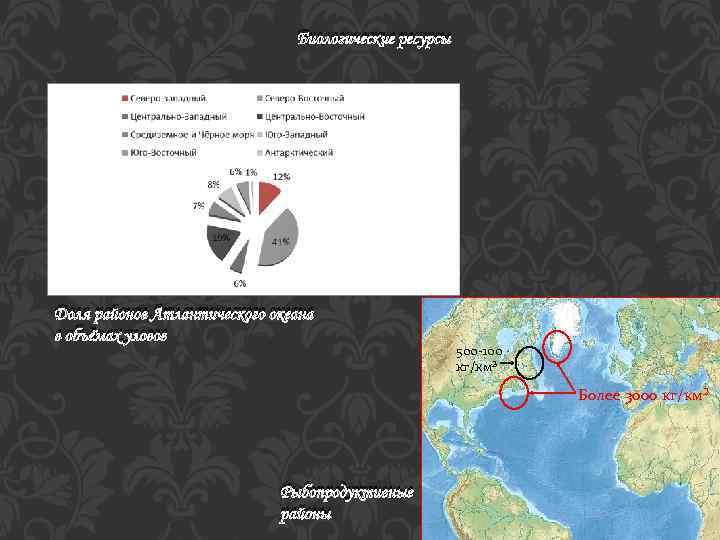 Биологические ресурсы Доля районов Атлантического океана в объёмах уловов 500 -100 кг/км² Более 3000