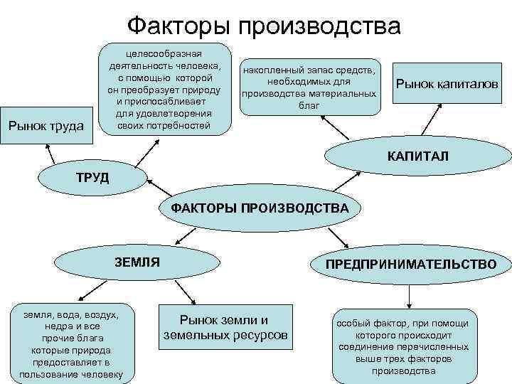 картинки рынки факторов производства