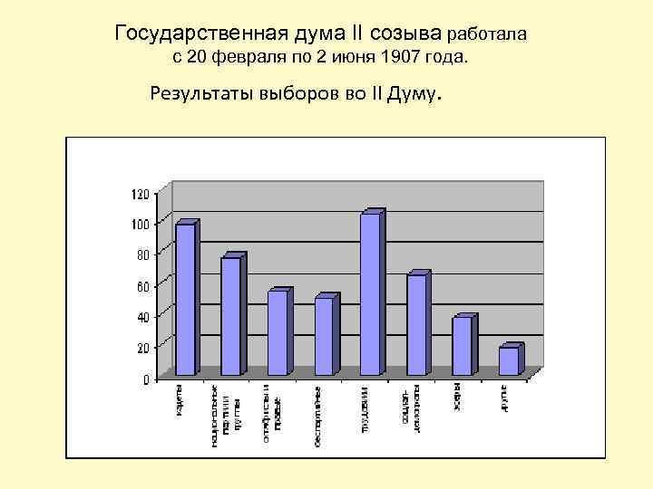 Государственная дума II созыва работала с 20 февраля по 2 июня 1907 года. Результаты