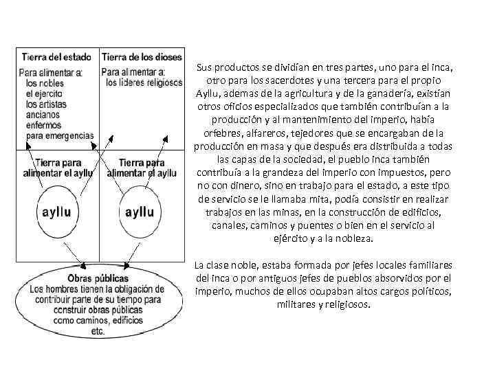 Sus productos se dividían en tres partes, uno para el inca, otro para los