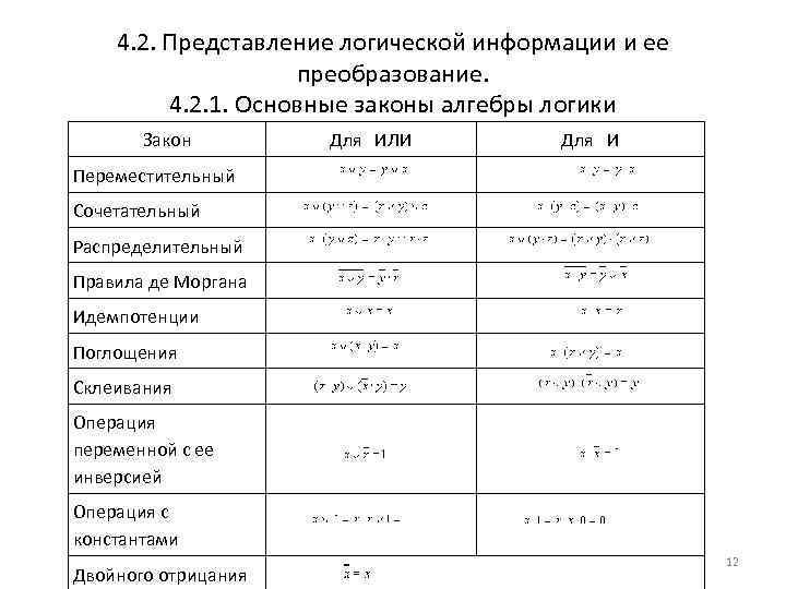 4. 2. Представление логической информации и ее преобразование. 4. 2. 1. Основные законы алгебры