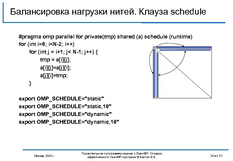 Балансировка нагрузки нитей. Клауза schedule #pragma omp parallel for private(tmp) shared (a) schedule (runtime)