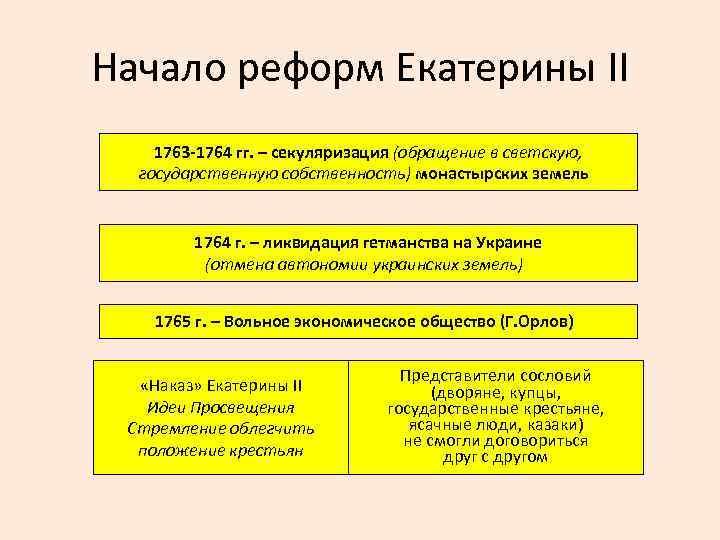Начало реформ Екатерины II 1763 -1764 гг. – секуляризация (обращение в светскую, государственную собственность)