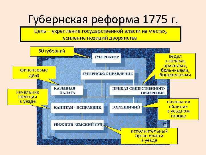Губернская реформа 1775 г. Цель – укрепление государственной власти на местах, усиление позиций дворянства