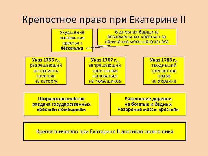 Крепостное право при Екатерине II 6 -дневная барщина безземельных крестьян за получение месячного запаса