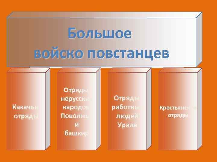 Большое войско повстанцев Казачьи отряды Отряды нерусских народов Поволжья и башкир Отряды работных людей