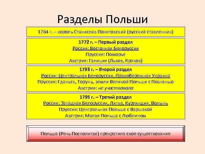 Разделы Польши 1764 г. – король Станислав Понятовский (русский ставленник) 1772 г. – Первый