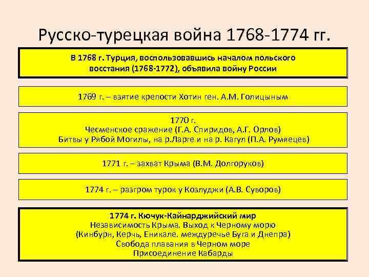 Русско-турецкая война 1768 -1774 гг. В 1768 г. Турция, воспользовавшись началом польского восстания (1768