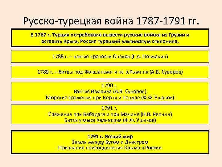Русско-турецкая война 1787 -1791 гг. В 1787 г. Турция потребовала вывести русские войска из