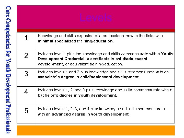Levels 1 Knowledge and skills expected of a professional new to the field, with