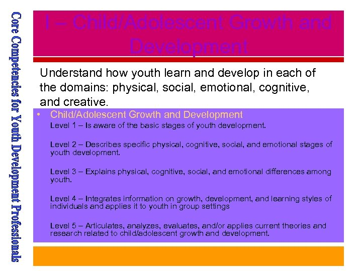 I – Child/Adolescent Growth and Development Understand how youth learn and develop in each