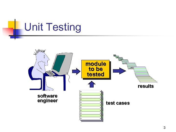 Unit Testing module to be tested results software engineer test cases 3