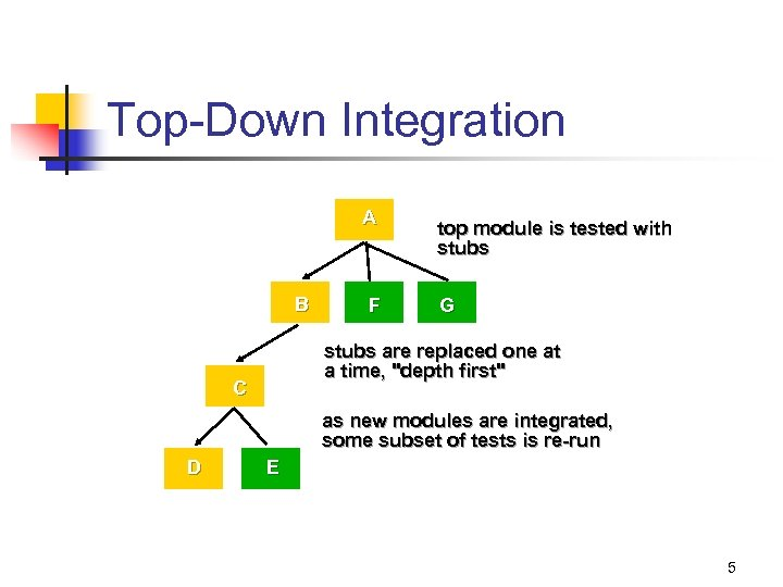 Top-Down Integration A B F top module is tested with stubs G stubs are