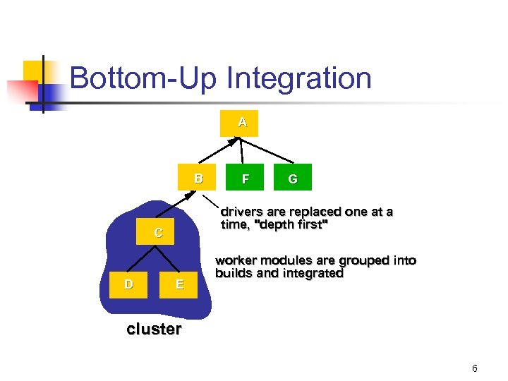 Bottom-Up Integration A B G drivers are replaced one at a time,