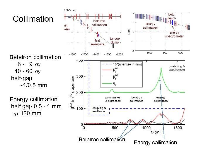 Collimation Betatron collimation 6 - 9 sx 40 - 60 sy half-gap ~1/0. 5