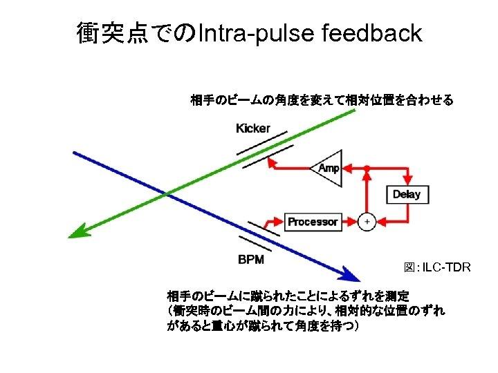 衝突点でのIntra-pulse feedback 相手のビームの角度を変えて相対位置を合わせる 図:ILC-TDR 相手のビームに蹴られたことによるずれを測定 (衝突時のビーム間の力により、相対的な位置のずれ があると重心が蹴られて角度を持つ)
