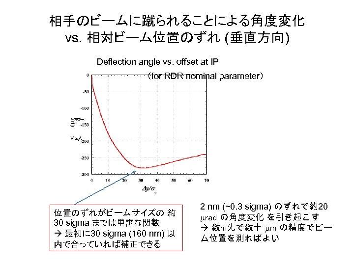 相手のビームに蹴られることによる角度変化 vs. 相対ビーム位置のずれ (垂直方向) Deflection angle vs. offset at IP (for RDR nominal parameter)