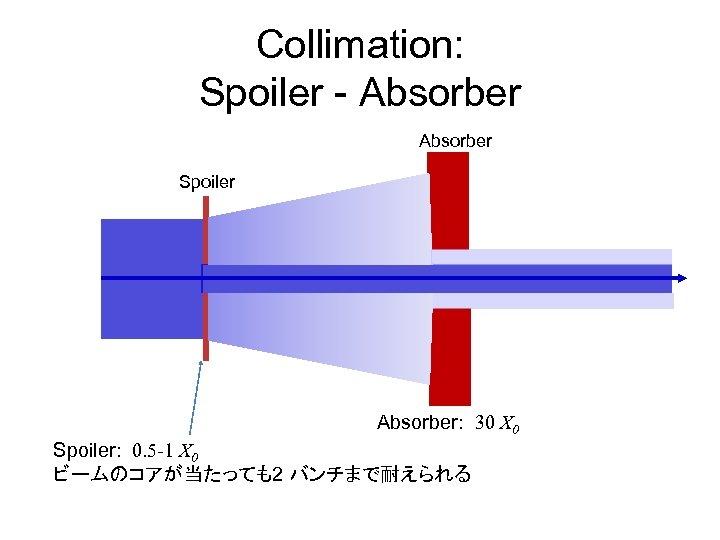 Collimation: Spoiler - Absorber Spoiler Absorber: 30 X 0 Spoiler: 0. 5 -1 X