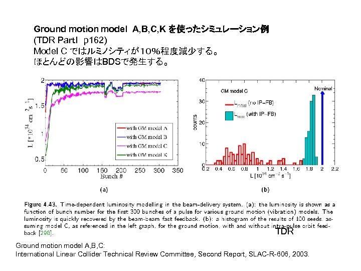 Ground motion model A, B, C, K を使ったシミュレーション例 (TDR PartI p 162) Model C ではルミノシティが10%程度減少する。