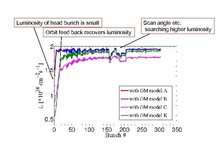 Luminosity of head bunch is small Orbit feed back recovers luminosity Scan angle etc.