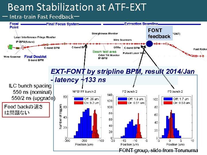Beam Stabilization at ATF-EXT ー Intra-train Fast Feedbackー FONT feedback EXT-FONT by stripline BPM,