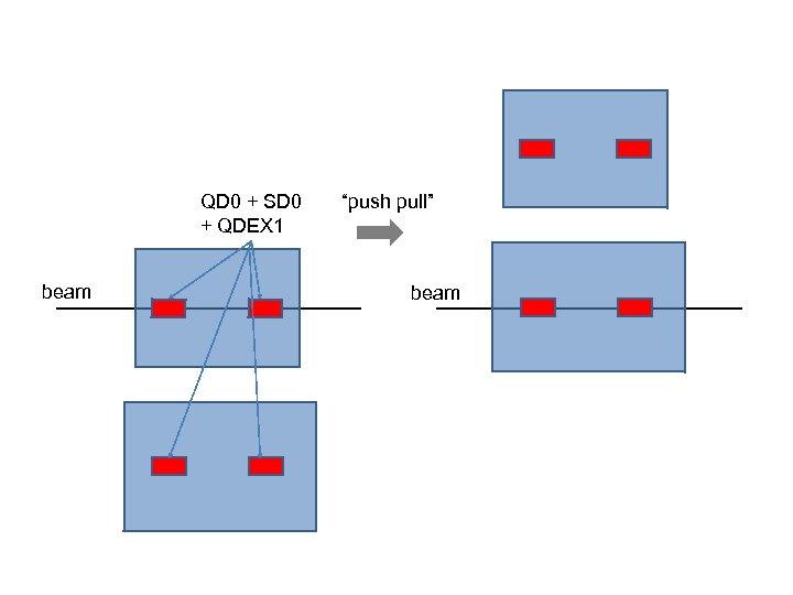"QD 0 + SD 0 + QDEX 1 beam ""push pull"" beam"