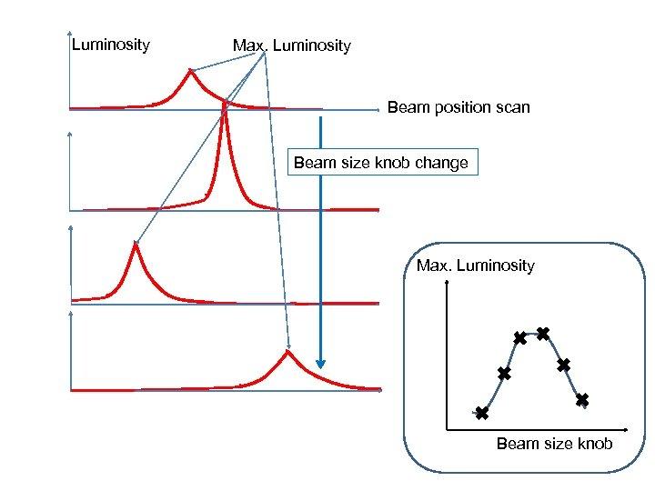 Luminosity Max. Luminosity Beam position scan Beam size knob change Max. Luminosity Beam size
