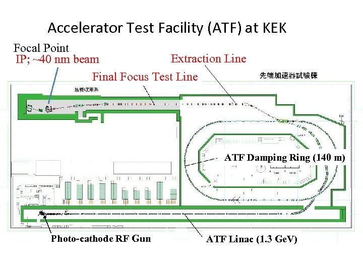 Accelerator Test Facility (ATF) at KEK Focal Point Extraction Line IP; ~40 nm beam