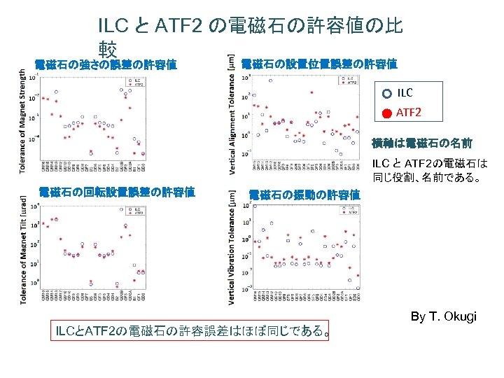 ILC と ATF 2 の電磁石の許容値の比 較 電磁石の強さの誤差の許容値 電磁石の設置位置誤差の許容値 ILC ATF 2 横軸は電磁石の名前 ILC と