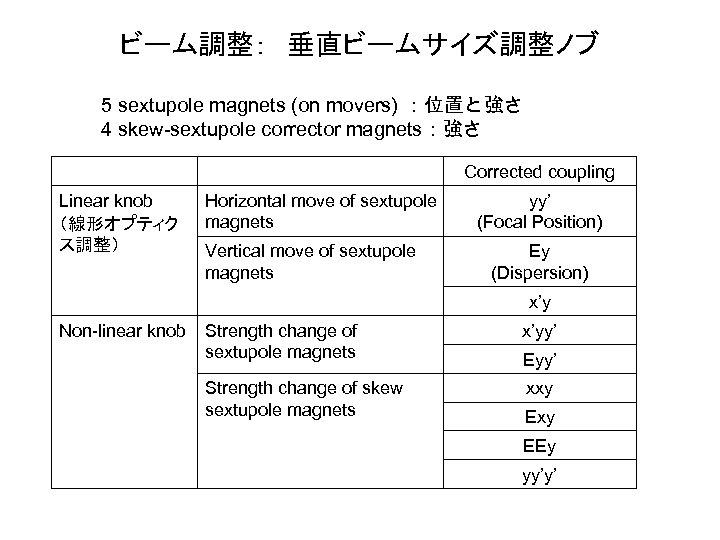 ビーム調整: 垂直ビームサイズ調整ノブ 5 sextupole magnets (on movers) :位置と強さ 4 skew-sextupole corrector magnets:強さ Corrected coupling Linear