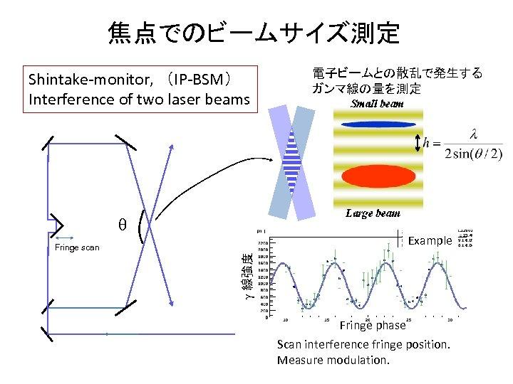 焦点でのビームサイズ測定 Shintake-monitor,  (IP-BSM) Interference of two laser beams 電子ビームとの散乱で発生する ガンマ線の量を測定 q Example g 線強度