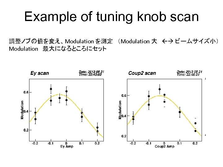 Example of tuning knob scan 調整ノブの値を変え、Modulation を測定 (Modulation 大  ビームサイズ小) Modulation 最大になるところにセット