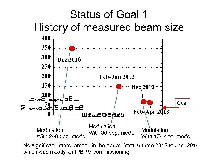 Status of Goal 1 History of measured beam size Goal Modulation With 30 deg.