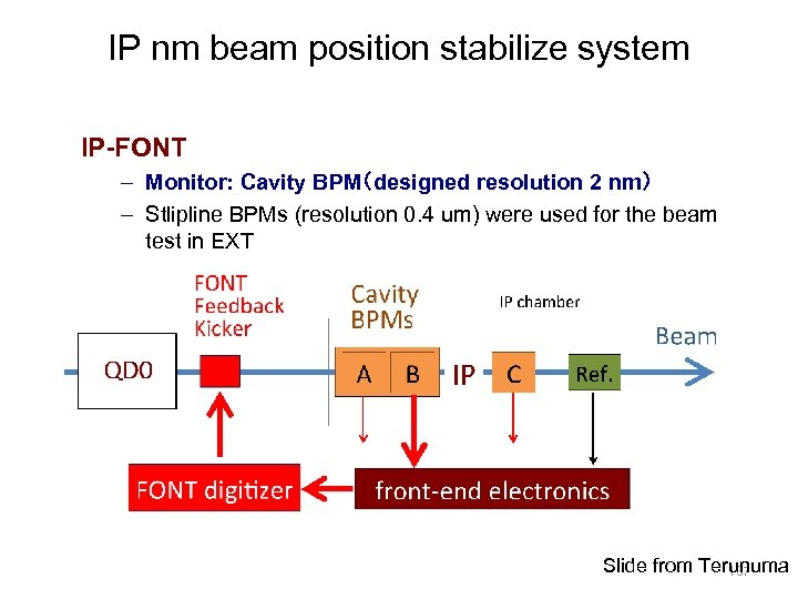 IP nm beam position stabilize system IP-FONT – Monitor: Cavity BPM(designed resolution 2 nm)