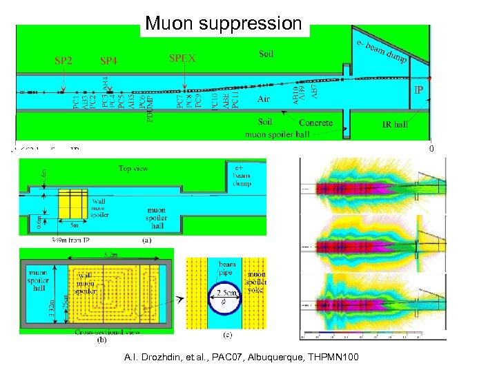 Muon suppression A. I. Drozhdin, et. al. , PAC 07, Albuquerque, THPMN 100
