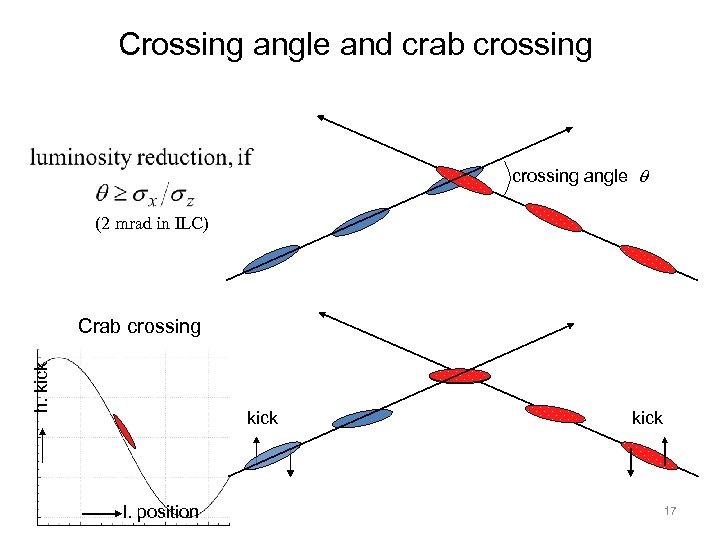 Crossing angle and crab crossing angle q (2 mrad in ILC) h. kick Crab