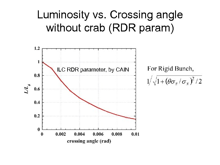 Luminosity vs. Crossing angle without crab (RDR param) ILC RDR parameter, by CAIN