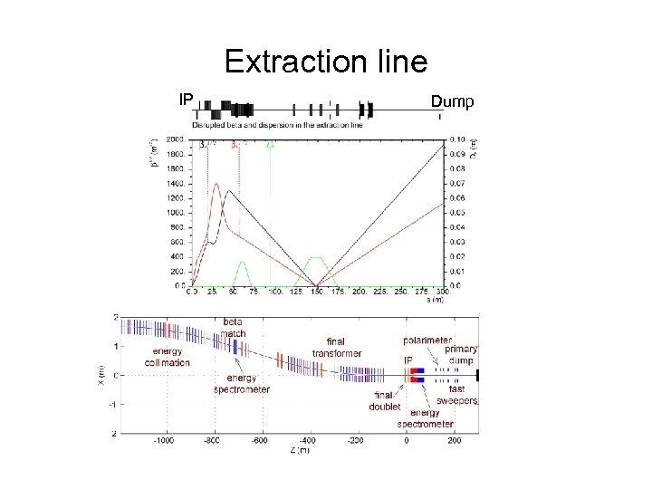 Extraction line IP Dump